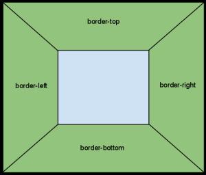 css border