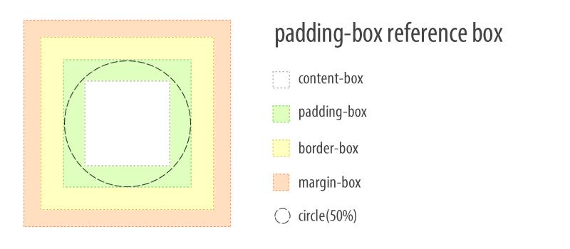 Petunjuk Pengaturan Jarak Margin, Padding dan Border