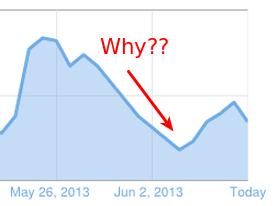 Trafik blog menurun