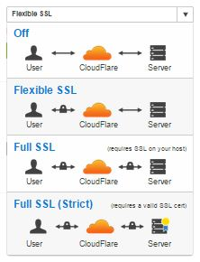 Pilihan Flexibel SSL Cloudflare